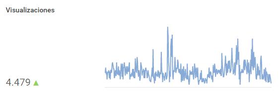 Visualizaciones de nuestros vídeos en Youtube