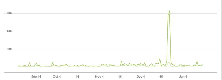 Evolución anual de impresiones y usuarias de nuestro canal de Pinterest