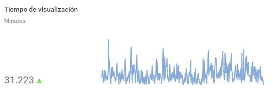 Tiempo de visualización de nuestros vídeos en Youtube