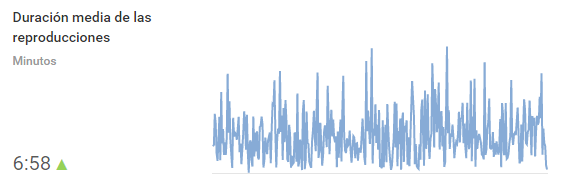 Duración media de las reproducciones de nuestros vídeos en Youtube