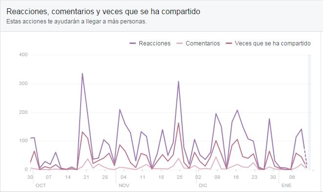 Participación Facebook